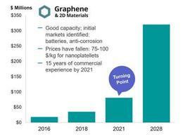 IDTechEx数据显示2021年将是石墨烯行业的转折点