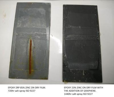 Hydroton comparison of zinc and zinc-graphene epoxies