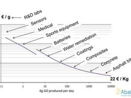Abalonyx表示氧化石墨烯生产成本将大幅降低