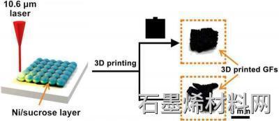 Rice U team 3D使用激光图像打印石墨烯