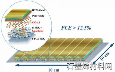 具有记录效率图像的钙钛矿 - 石墨烯大面积太阳能电池