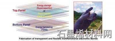 DGIST开发了基于薄膜石墨烯的多功能透明能源设备图像