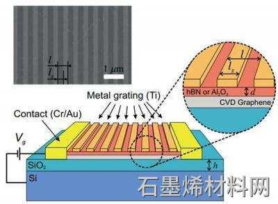 物理学家OK商业石墨烯用于T波检测图像