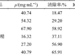 黄精炮制二氯甲烷组分Maillard反应产物及抗氧化活性研究