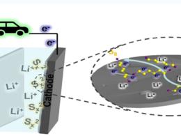 MXene衍生材料在锂硫电池多硫化物转化中的催化作用研究